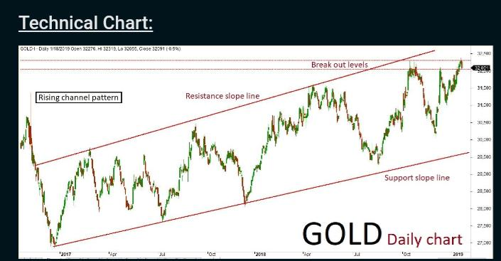 Gold Quaint analysis: 08/Feb/19