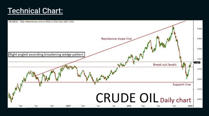 CrudeOil Feb Futures Chart in CandleStick formation at 1 day Interval.