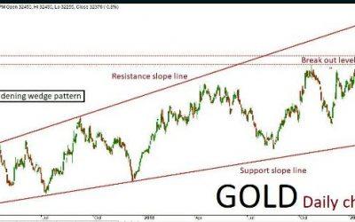Gold Quant Analysis:  09/04/19