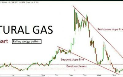 Natural Gas Quant Analysis: 18/03/19