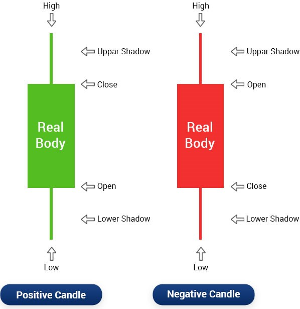 What is Candlestick Analysis?