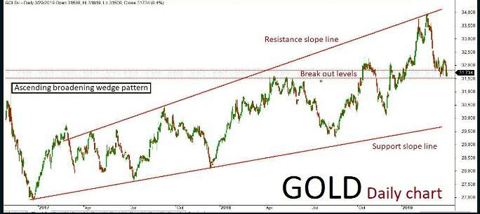 Gold Quant Analysis:   03/04/19