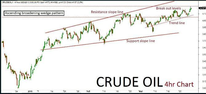 Crude Oil Quant Analysis 03/04/19