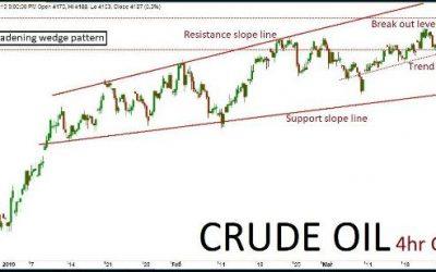 Crude Oil Quant Analysis 08/04/19