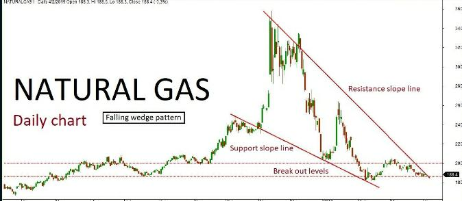 Natural Gas Quant Analysis: 03/04/19